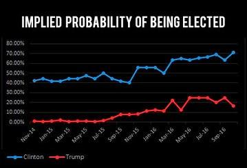 Clinton and Trump Probability