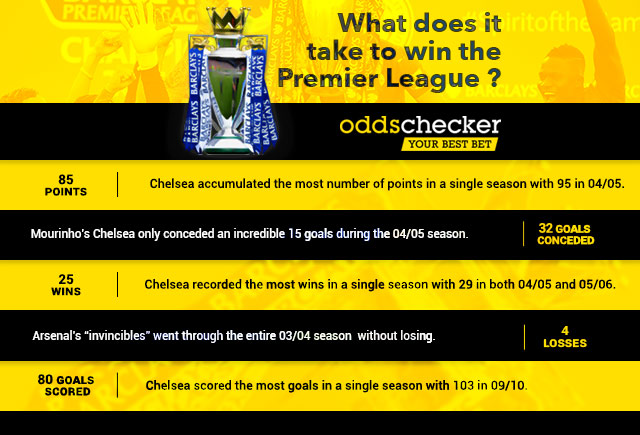 Infographic: What does it take to win the Premier League?