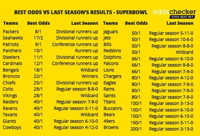 Super Bowl LI: Best odds vs last season's performance