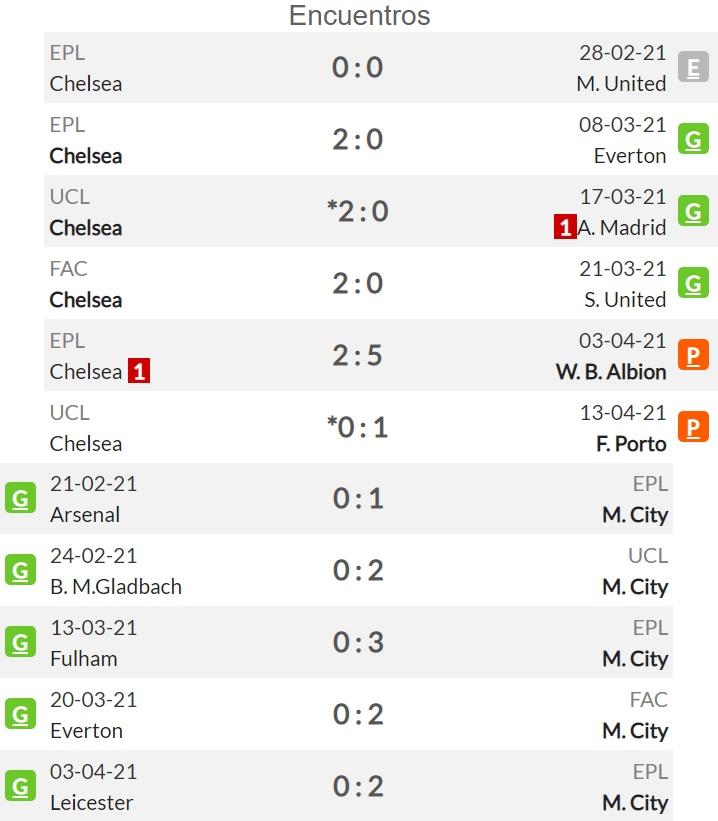 Pronóstico Chelsea vs Manchester City, estadísticas ...