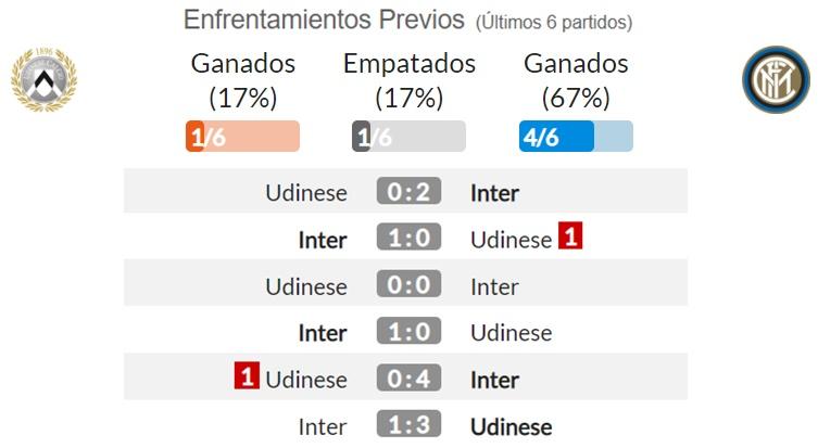 Udinese Vs Inter Udinese Vs Inter Milan Mandul Di Friulli Momentum Ke Udinese Vs Inter Milan 1 3 Goals Highlights