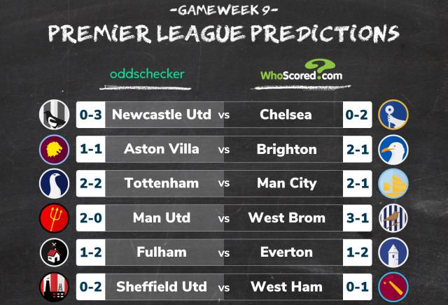 Premier League Score Predictions: WhoScored vs oddschecker Gameweek 9