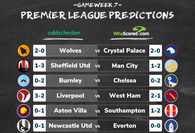 Premier League Score Predictions: WhoScored vs oddschecker Gameweek 7