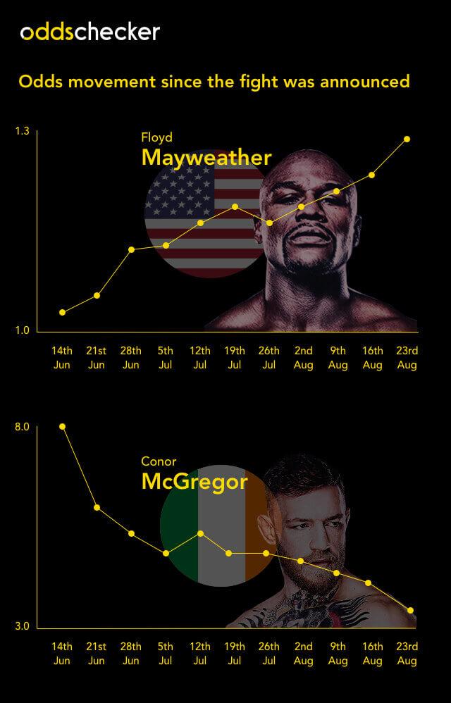 Mayweather McGregor Odds Timeline