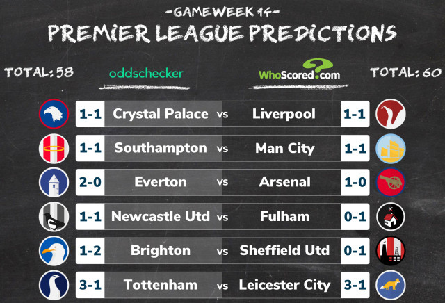 Premier league total points betting odds latest us polls betting odds