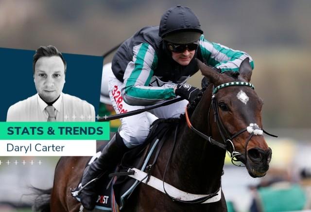 Champion Chase - 10 year Stats and Trends