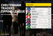Betfred benefit from lacklustre Douvan in Traders Tipping League
