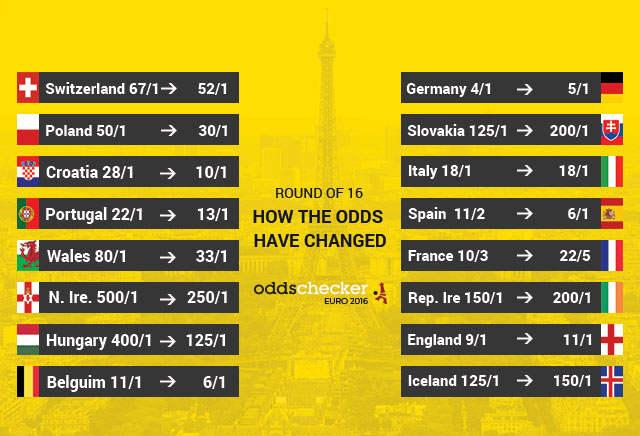 Euro 2016: How The Odds Have Changed