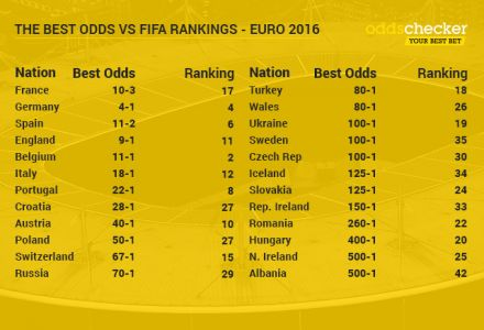 How Do The Euro 2016 Odds Reflect The FIFA Rankings?