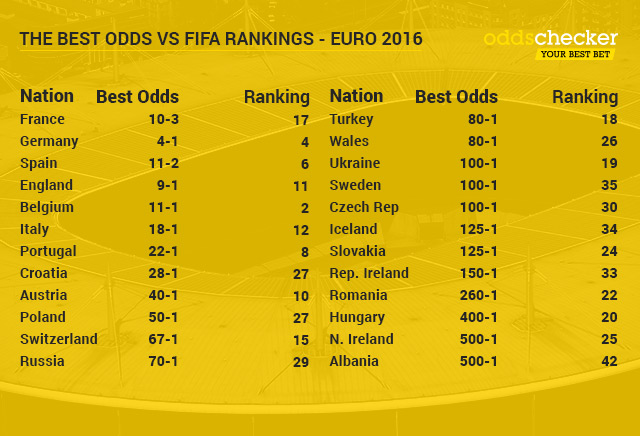Ireland croatia betting odds dr bettinger surprise az weather