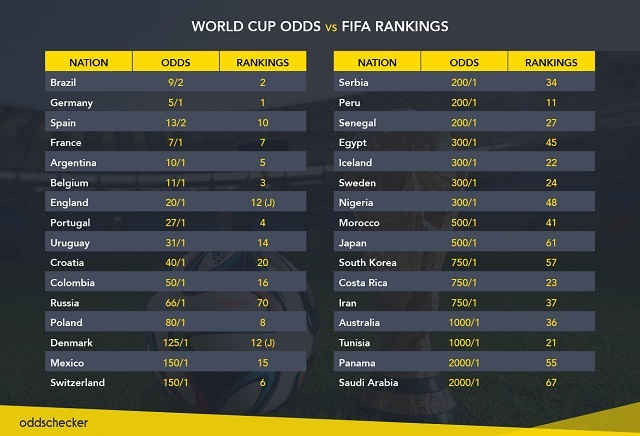 Russia 2018: World Cup odds vs FIFA Rankings