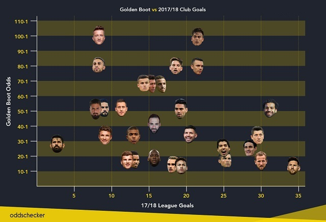 Russia 2018: Golden Boot Best Bets