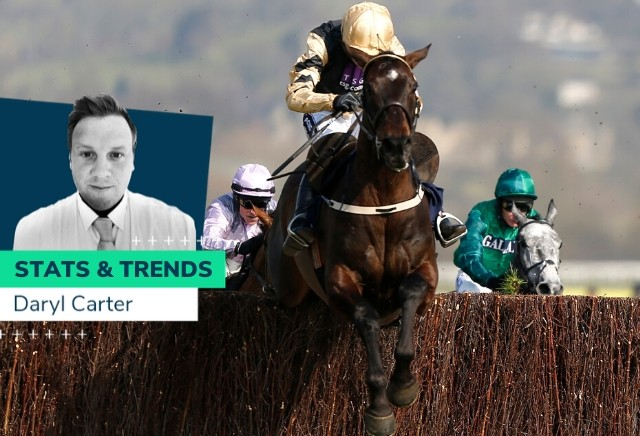 Marsh Novices' Chase - 10 year Stats and Trends