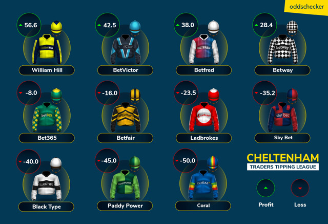 Cheltenham Traders Tipping League Day 4
