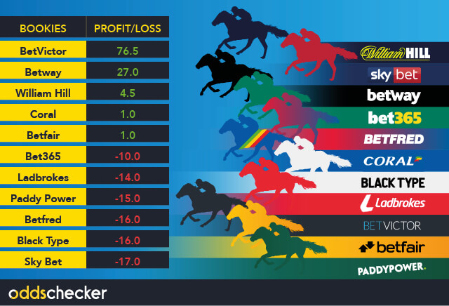 BetVictor storm ahead in the Cheltenham Traders Tipping League