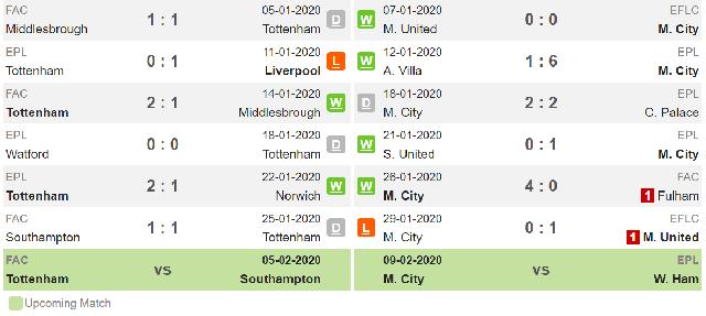 Spurs + Man City Form