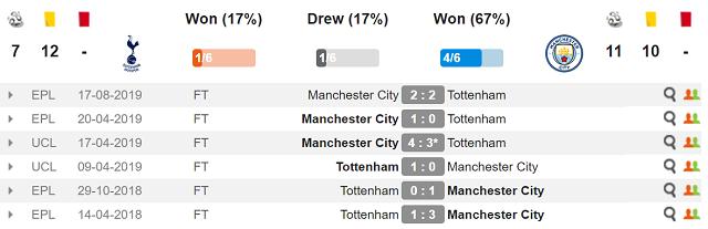 Spurs v Man City Head-to-Head