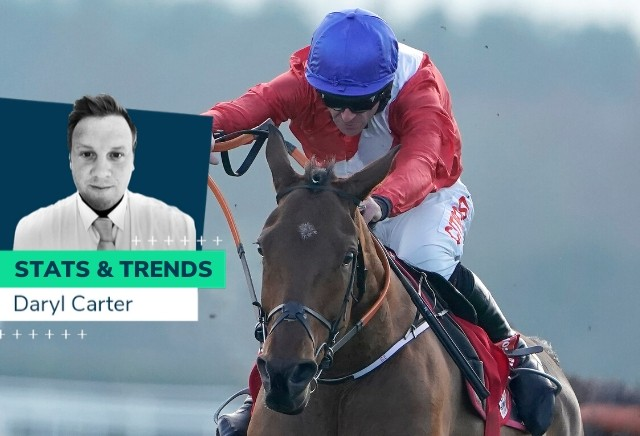Ballymore Novices' Hurdle - 10 year Stats and Trends