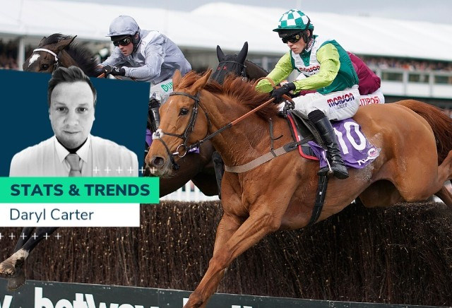 RSA Chase - 10 year Stats and Trends