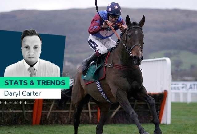 Stayers' Hurdle - 10 year Stats and Trends