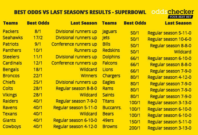 Super Bowl LI: Best odds vs last season's performance